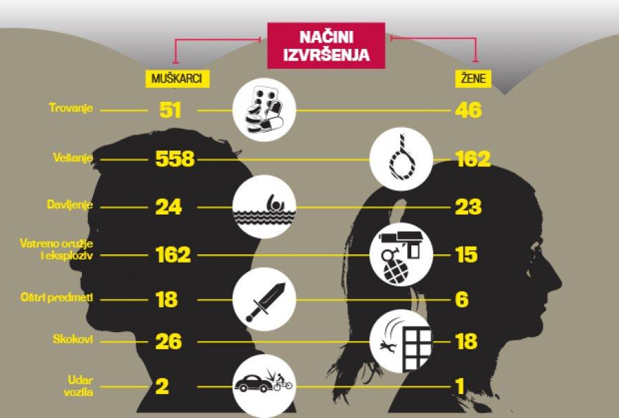 istrazivanje-samoubistvo-subotica-statistika-vojvodina-pomoc-1438475523-712081